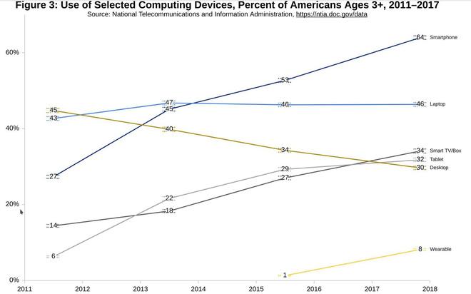 Số lượng tablet truy cập internet đã vượt qua destop truyền thống
