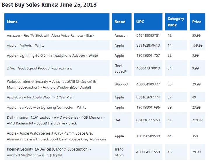 Adapter chuyển từ Lightning sang 3.5mm đứng thứ 3 Best Buy tại Mỹ