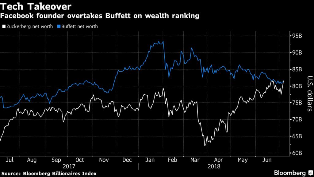 Mark Zuckerberg vượt qua Warren Buffett