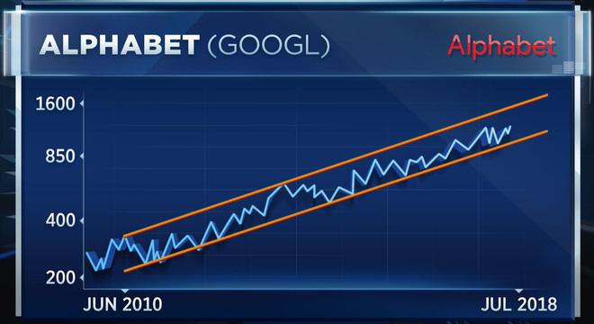 Mức tăng trưởng của Alphabet Google