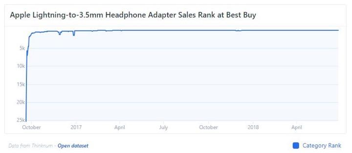 Thứ hạng của Adapter chuyển từ Lightning sang 3.5mm tại Best Buy qua các năm