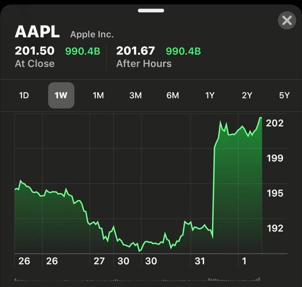 Apple đạt giá trị 990 tỉ USD sau khi kết thúc phiên