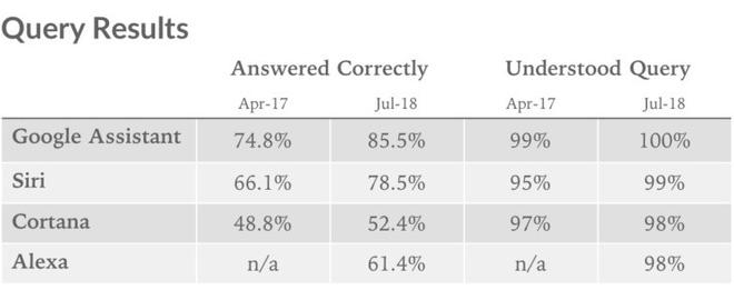 Bảng kết quả kiểm tra độ thông minh của trợ lý ảo