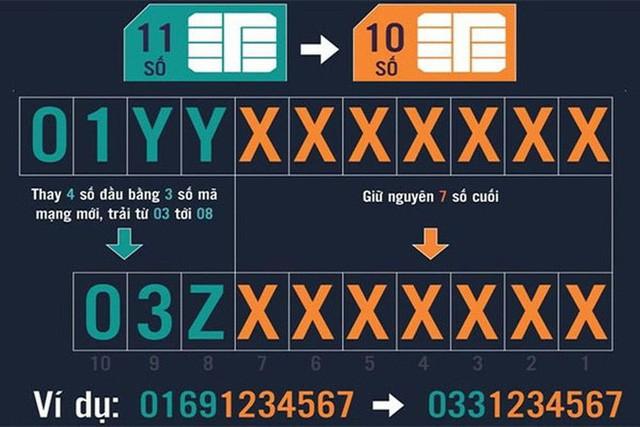 Cách đổi số từ 11 số xuống 10 số
